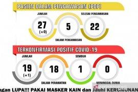 Pasien positif COVID-19 bertambah di Kota Sukabumi