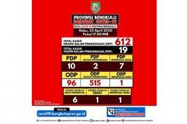 Pasien dalam pengawasan COVID-19 di Bengkulu meninggal