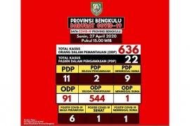 Satu lagi PDP di Bengkulu meninggal dunia