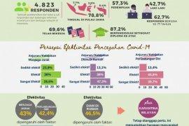 Studi Sosial COVID-19: 92,8 persen responden dukung karantina wilayah