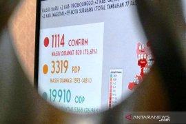Sebanyak 59 dari 77 kasus baru COVID-19 di Jatim disumbang Surabaya