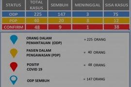 Kabupaten Magetan  ada tambahan dua pasien positif COVID-19