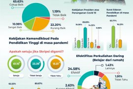 Riset SRC: 92,29 persen pelajar Jatim ingin metode belajar daring kreatif