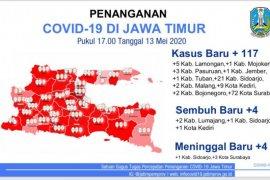 Jatim catat 117 kasus baru COVID-19, total pasien positif 1.766 orang