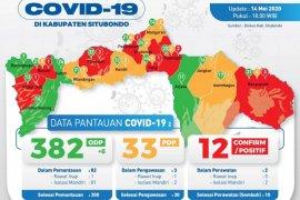12 pasien COVID-19 sembuh, Gugus Tugas Situbondo perketat penjagaan perbatasan
