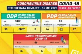 Lagi, empat pasien positif COVID-19 di Lampung dinyatakan sembuh
