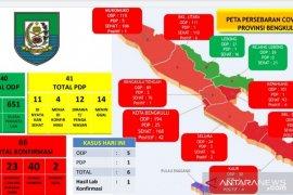 Kembali bertambah, kasus positif COVID-19 di Bengkulu jadi 66 orang