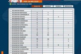 Kabupaten Kediri catat  81 kasus infeksi corona, 67 orang masih dirawat