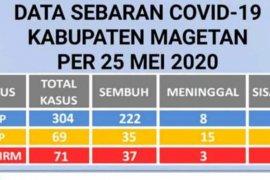 Pasien positif COVID-19 di Magetan bertambah menjadi 71 orang