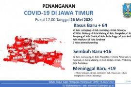 Jumlah kasus baru COVID-19 di Jatim menurun