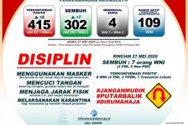 Gugus Tugas Bali: 42,89 persen kasus transmisi lokal COVID-19