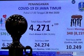 Pasien COVID-19 di Jatim bertambah 159 orang, Surabaya-Sidoarjo masih dominan