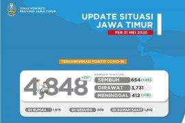 Pasien positif COVID-19 di Jatim mencapai 4.848 orang