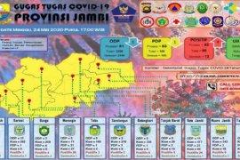 Data penanganan  COVID-19 Provinsi  Jambi, Minggu (24/5)