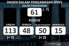 Dua orang positif COVID-19 di Kota Bogor usai delapan hari tidak ada penambahan