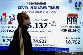 Gugus Tugas Jatim umumkan 194 kasus baru, total pasien COVID-19 capai 5.132 orang