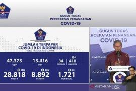 Jubir Pemerintah: Positif COVID-19 bertambah 585, dan yang sembuh bertambah 486 orang