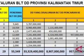 Jumlah Desa Yang Sudah Salur BLT Desa Bertambah