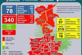 Seluruh kecamatan di Medan masuk zona merah COVID-19