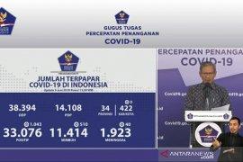 Jubir: Kasus COVID-19 bertambah 1.043, sembuh bertambah 510