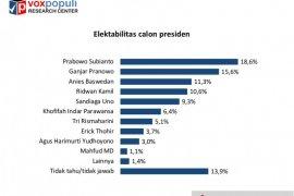 Survei: Elektabilitas Prabowo dibayangi Ganjar, Anies dan Ridwan