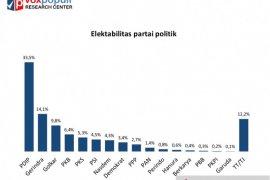 Survei Voxpopuli sebut elektabilitas PDIP masih unggul