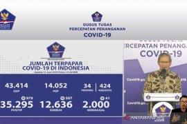 Jubir: Pasien sembuh COVID-19 bertambah 563 orang