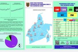 Direktur RS Tanjung Tabalong terpapar Virus Corona