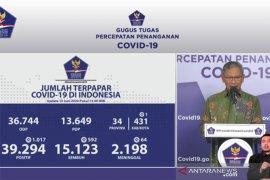 Positif COVID-19 di Indonesia bertambah 1.017 orang, total 39.294 kasus