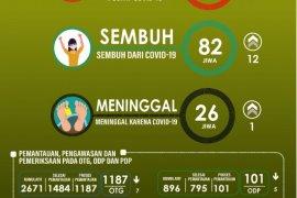 Pasien COVID-19 sembuh di Malut bertambah 12 orang