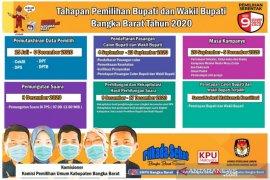 KPU Bangka Barat gandeng media massa sosialisasikan Pilkada 2020