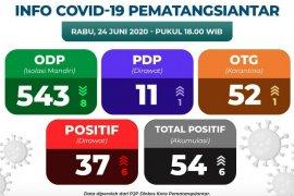 Update COVID-19 di Pematangsiantar 24 Juni, postif tambah enam  total 54 kasus