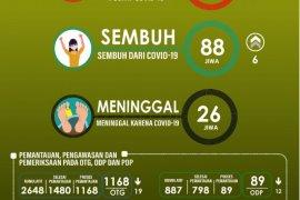 Gustu: Pasien positif COVID - 19 di Malut bertambah 96 orang