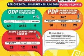 Pasien sembuh COVID-19 di Lampung bertambah jadi 148 orang
