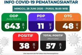 Update COVID-19 di Pematangsiantar: Dua sembuh, positif tambah tiga