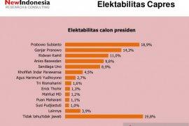 Survei: Elektabilitas Prabowo tertinggi, Anies ke empat