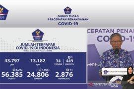 Positif COVID-19 di indonesia bertambah 1.293, sembuh bertambah 1.006