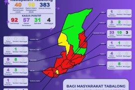 Hingga kini pasien sembuh COVID - 19 di Tabalong capai 31 orang