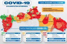 Jumlah pasien positif COVID-19 di Situbondo bertambah jadi 107 orang