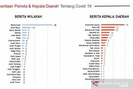 Aminullah dan Banda Aceh paling populer sumber berita COVID-19