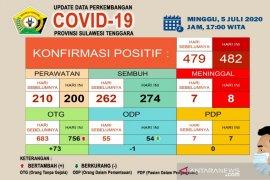 Di Sultra, pasien meninggal COVID-19 bertambah menjadi delapan kasus