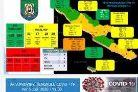 Update 05 Juli: Kasus positif COVID-19 Bengkulu bertambah empat, total jadi 141 orang