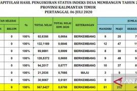 IDM Kaltim ungguli Sulawesi, Maluku, dan Kalimantan