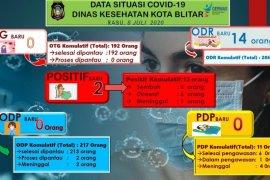 Dua anak sembilan tahun di Blitar terpapar virus corona