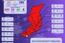 Ada penambahan 12 tenaga medis di Tabalong terpapar COVID - 19