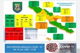 158 kasus positif COVID-19 di Bengkulu, 101 di antaranya sembuh