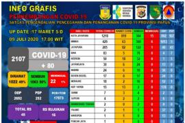Jumlah kasus positif COVID-19 di Papua bertambah jadi 2.107 orang