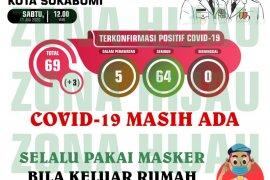 Kasus COVID-19 di Sukabumi terjadi lonjakan lagi