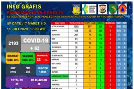 Jumlah warga positif COVID-19 Papua terus bertambah menjadi 2.193 orang