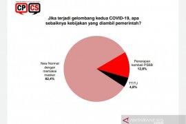 Hasil survei: Gelombang kedua COVID-19, publik pilih normal baru